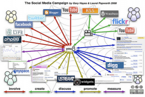 Продвижение в социальных сетях. Продажи или лояльность?