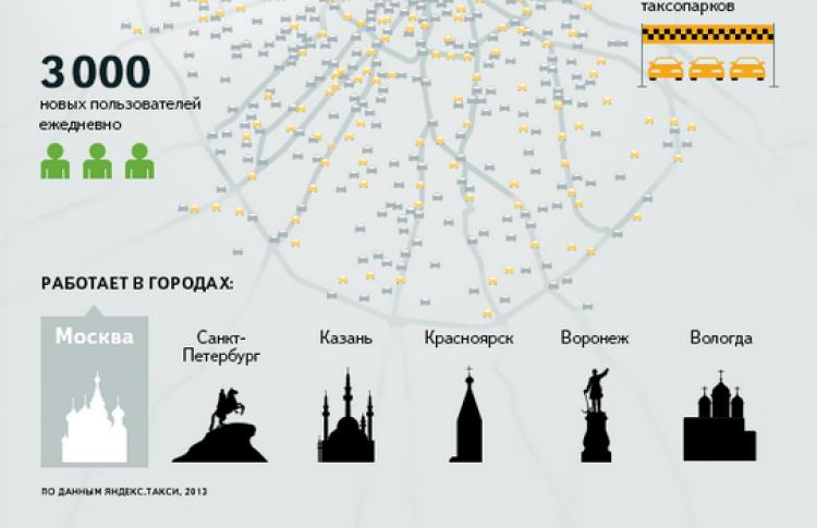 ВПетербурге заработал сервис «Яндекс.Такси»