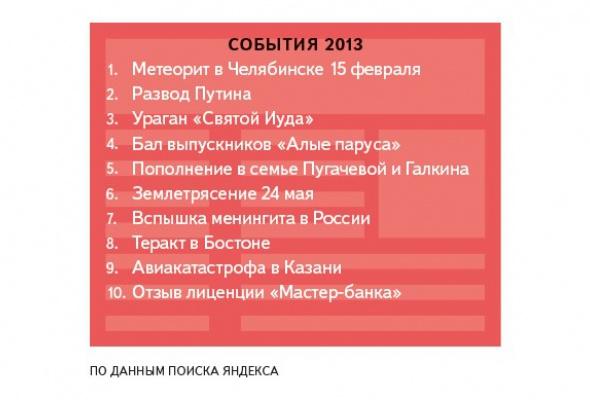 Яндекс определил, что искали петербуржцы вэтом году - Фото №0