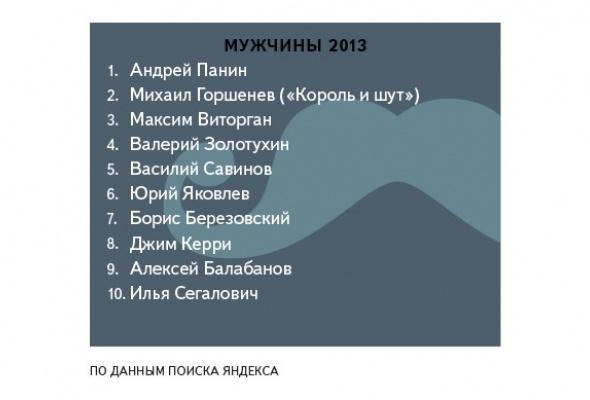 Яндекс определил, что искали петербуржцы вэтом году - Фото №4