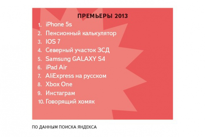 Яндекс определил, что искали петербуржцы вэтом году