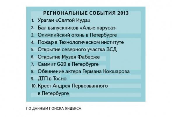 Яндекс определил, что искали петербуржцы вэтом году - Фото №2