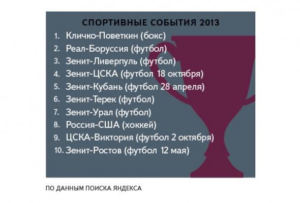Яндекс определил, что искали петербуржцы вэтом году - Фото №3