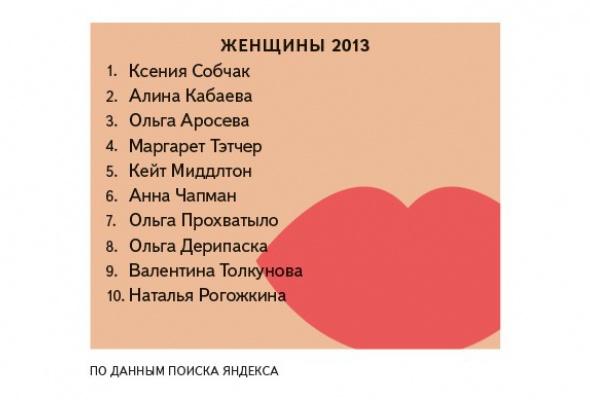 Яндекс определил, что искали петербуржцы вэтом году - Фото №5