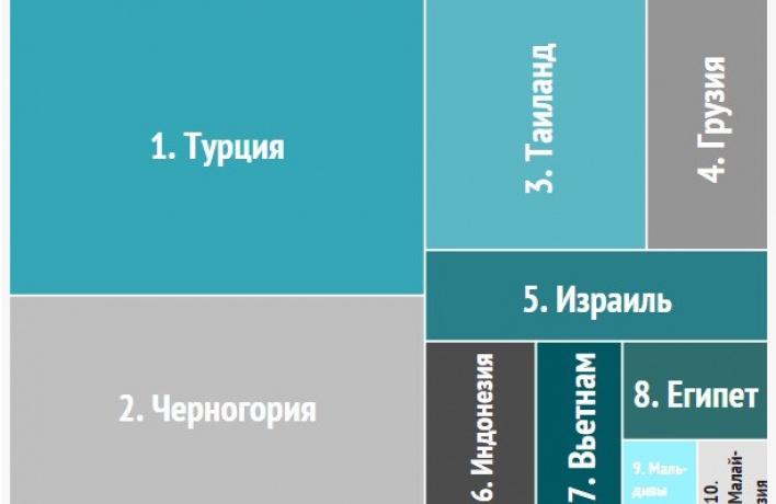 42% россиян предпочитают безвизовые направления