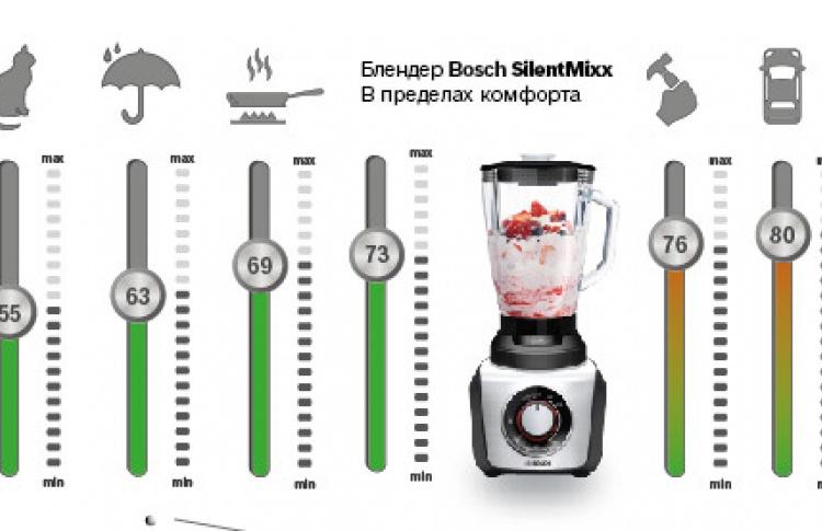 Bosch SilentMixx на страже тишины
