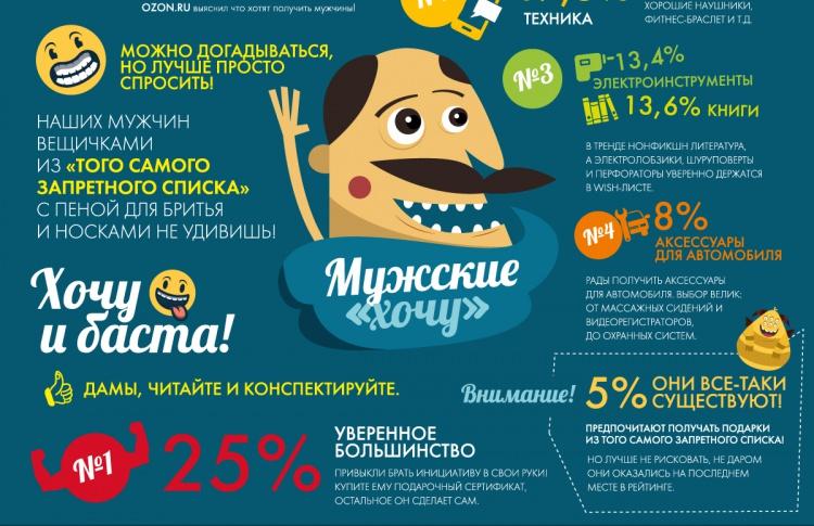 Разговор по-мужски: OZON.ru провел опрос и узнал, что дарить мужчинам на 23 февраля