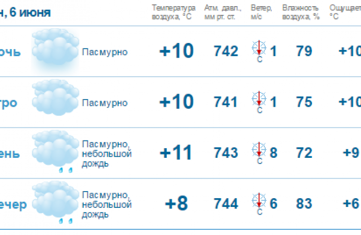 Этот июнь обещает стать самым холодным за 13 лет