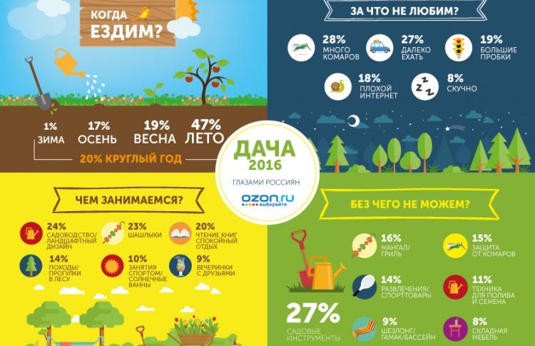 Пробки, комары и плохой интернет:  Ozon.ru узнал все о дачном отдыхе россиян