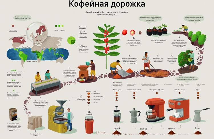 Инфографика в России. От житийных икон до эпохи постмодерна